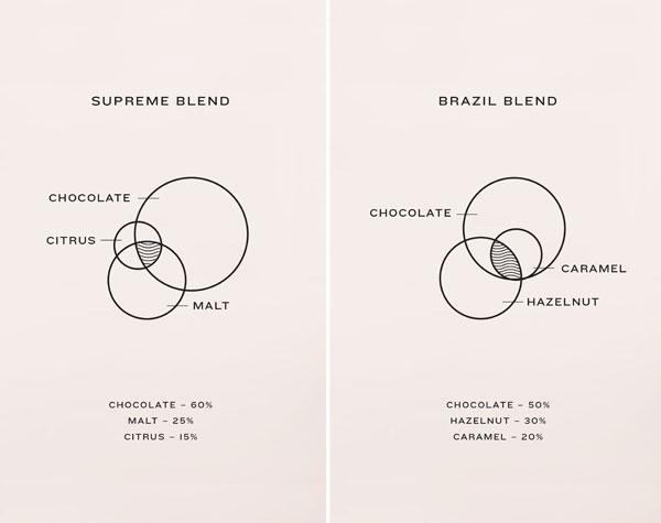 Marx Design – Ryan Marx – Auckland, New Zealand #CoffeeSupreme-Packaging-7.jpg