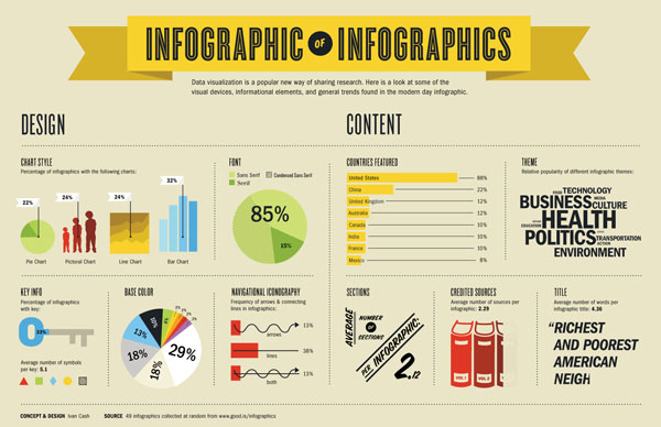 Infographic of Infographics – Amsterdam, The Netherlands